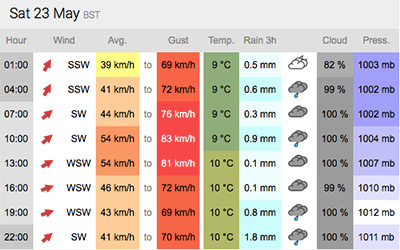 weather forecast 23 may